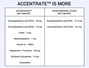 Accentrate®: Vayarin Alternative